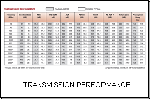 TRANSMISSION PERFORMANCE 9A5L4-E2